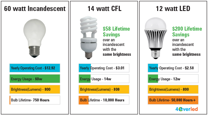 Comparing incandescent lightbulbs to CFL and LED bulbs