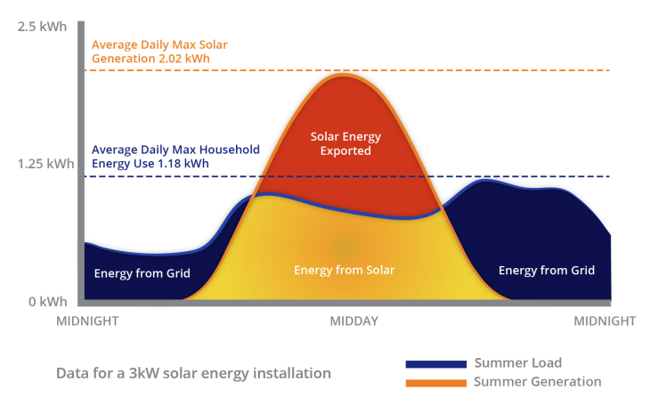 Solar Energy Production and Consumption